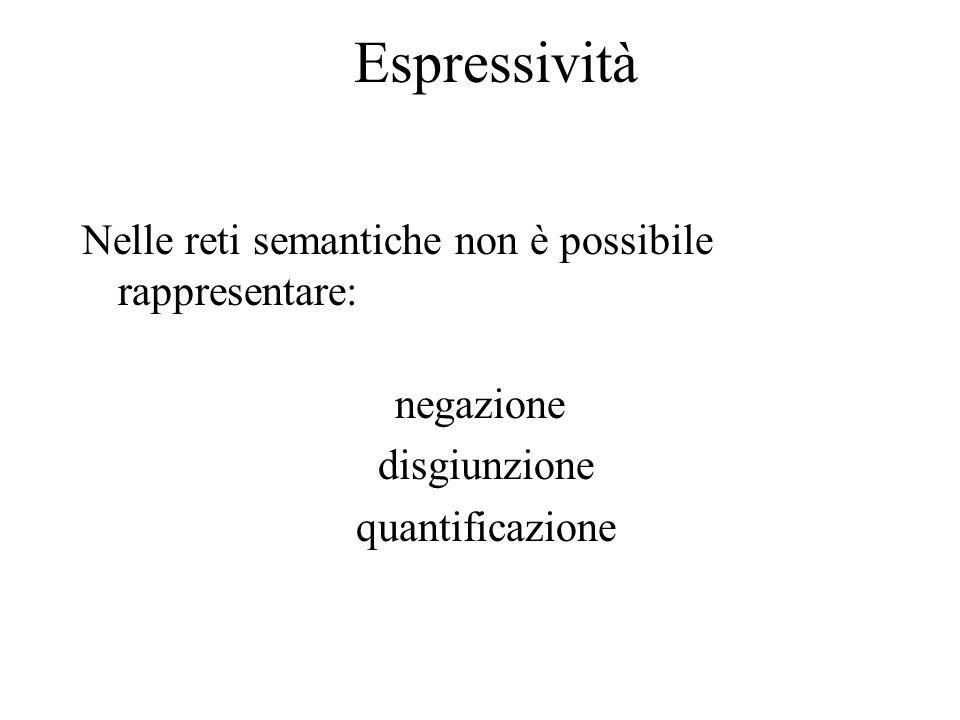 Espressività Nelle reti semantiche non è possibile rappresentare: negazione disgiunzione quantificazione