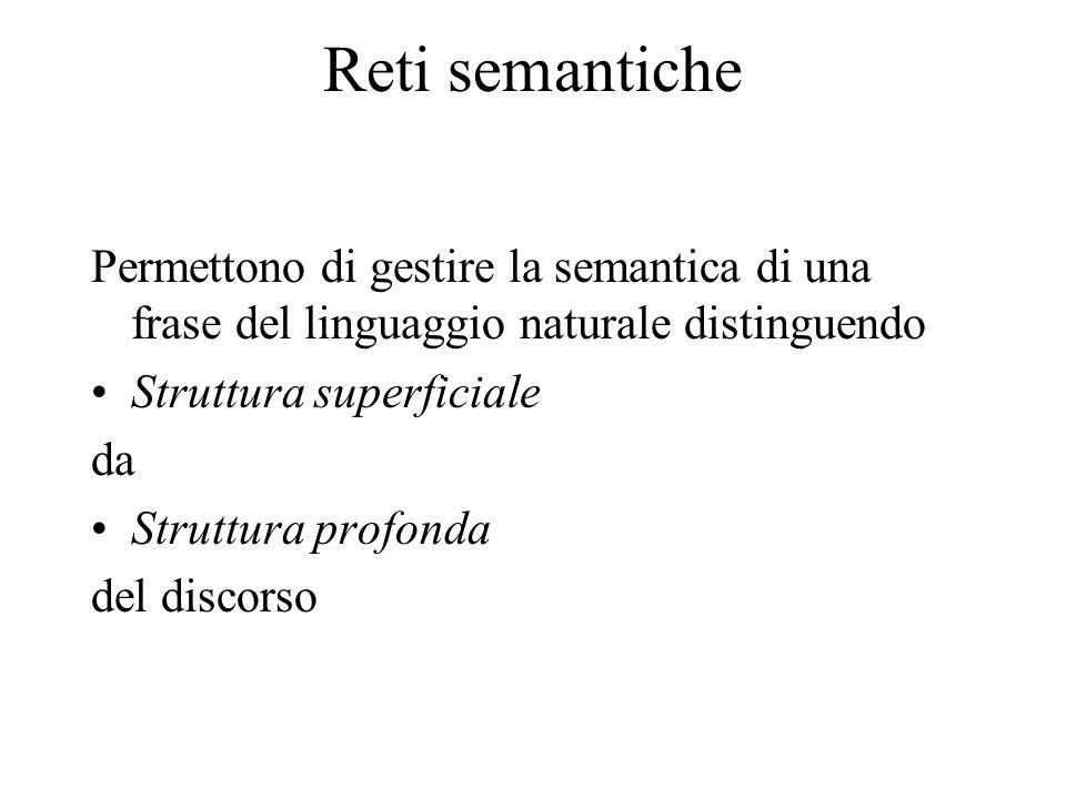 Reti semantiche Permettono di gestire la semantica di una frase del linguaggio naturale distinguendo Struttura superficiale da Struttura profonda del