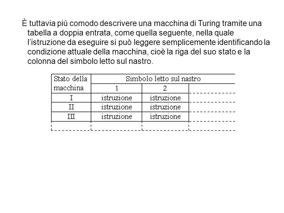 È tuttavia più comodo descrivere una macchina di Turing tramite una tabella a doppia entrata, come quella seguente, nella quale listruzione da eseguir