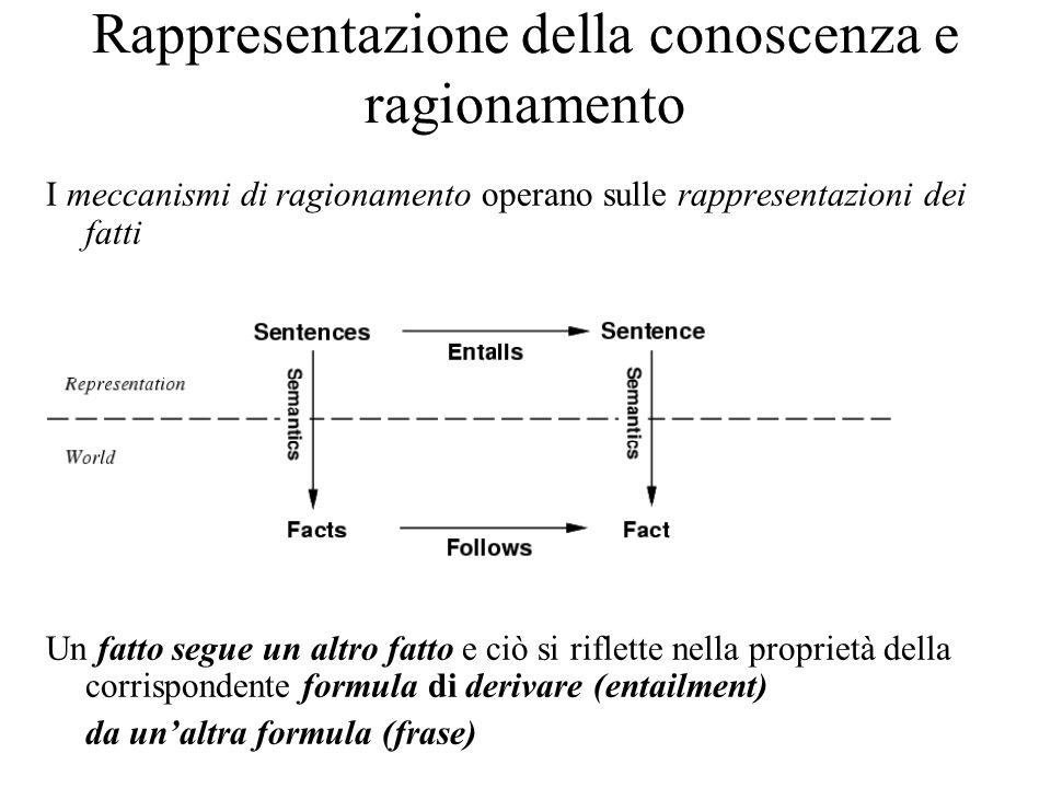 Rappresentazione della conoscenza e ragionamento I meccanismi di ragionamento operano sulle rappresentazioni dei fatti Un fatto segue un altro fatto e ciò si riflette nella proprietà della corrispondente formula di derivare (entailment) da unaltra formula (frase)