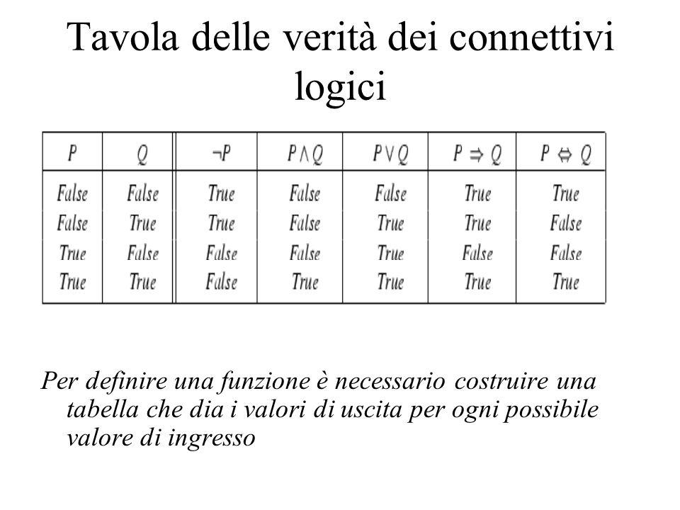 Tavola delle verità dei connettivi logici Per definire una funzione è necessario costruire una tabella che dia i valori di uscita per ogni possibile valore di ingresso