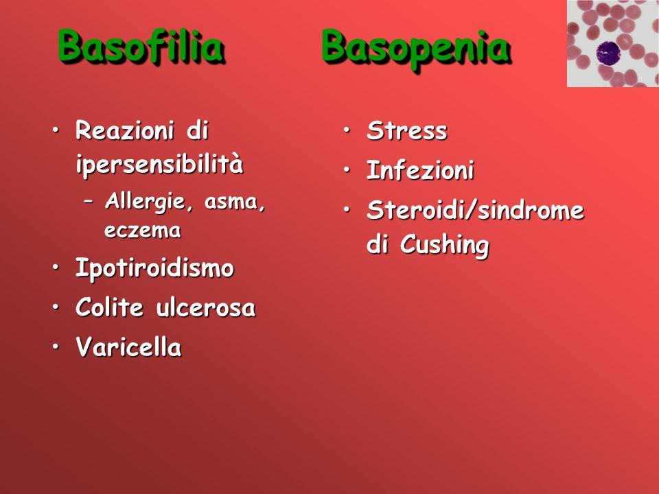 BasofiliaBasopenia Reazioni di ipersensibilitàReazioni di ipersensibilità –Allergie, asma, eczema IpotiroidismoIpotiroidismo Colite ulcerosaColite ulc
