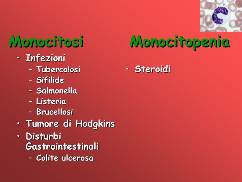 MonocitosiMonocitopenia InfezioniInfezioni –Tubercolosi –Sifilide –Salmonella –Listeria –Brucellosi Tumore di HodgkinsTumore di Hodgkins Disturbi Gast