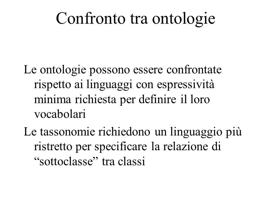 Confronto tra ontologie Le ontologie possono essere confrontate rispetto ai linguaggi con espressività minima richiesta per definire il loro vocabolari Le tassonomie richiedono un linguaggio più ristretto per specificare la relazione di sottoclasse tra classi