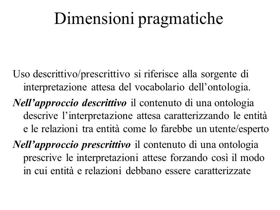 Dimensioni pragmatiche Uso descrittivo/prescrittivo si riferisce alla sorgente di interpretazione attesa del vocabolario dellontologia.