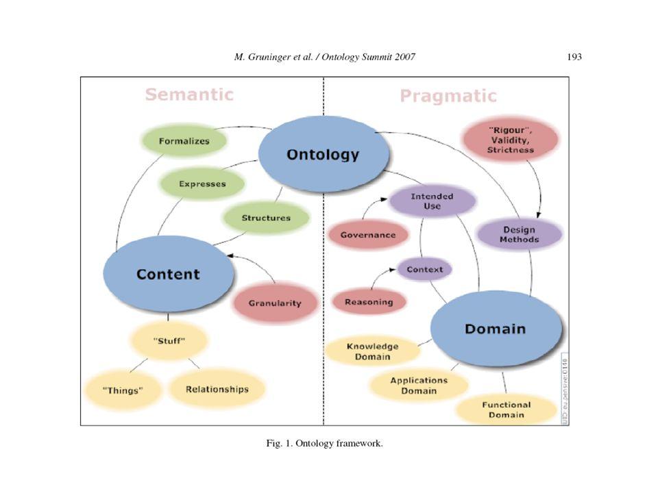 Framework ontologico Possiamo identificare 2 gruppi di dimensioni: 1.dimensioni semantiche (espressività, granularità strutturale e rappresentazionale) 2.dimensioni pragmatiche (uso previsto, supporto di ragionamento automatico, identificazione della descrittività o della prescrittività di una ontologia, metodologia di disegno, …)