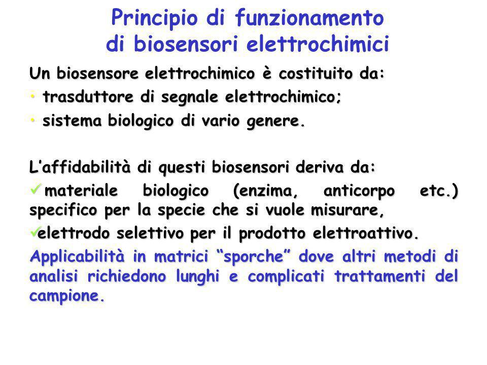 Biosensori elettrochimici Offrono le migliori garanzie per le applicazioni analitiche in termini di sensibilità, riproducibilità e selettività. Sono r