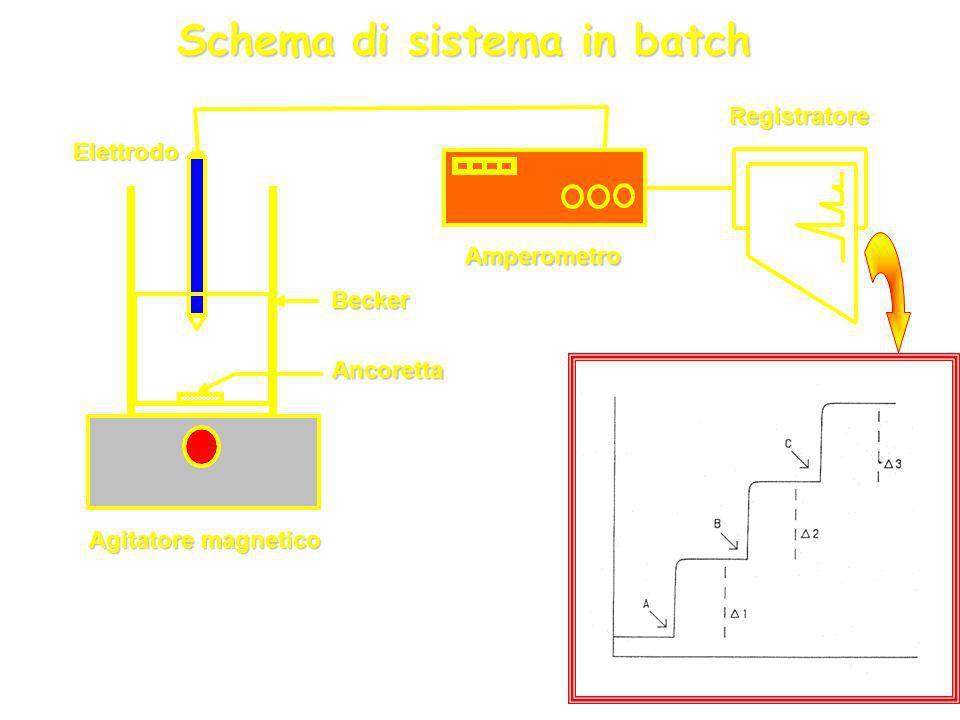 PROCEDURE DI ANALISI CON SENSORI AMPEROMETRICI Analisi in batch Le analisi vengono effettuate ponendo il biosensore in unopportuna soluzione tampone p