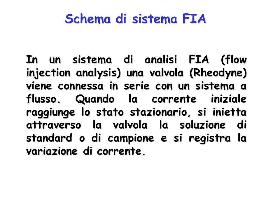 Schema di sistema in flusso