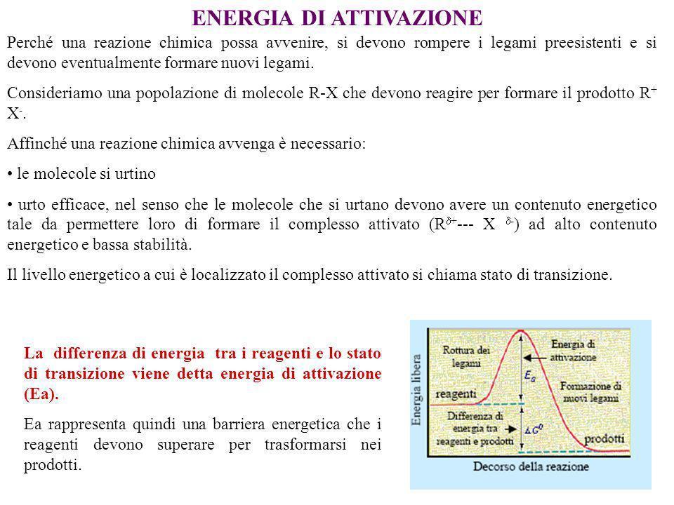 ENERGIA DI ATTIVAZIONE Perché una reazione chimica possa avvenire, si devono rompere i legami preesistenti e si devono eventualmente formare nuovi legami.