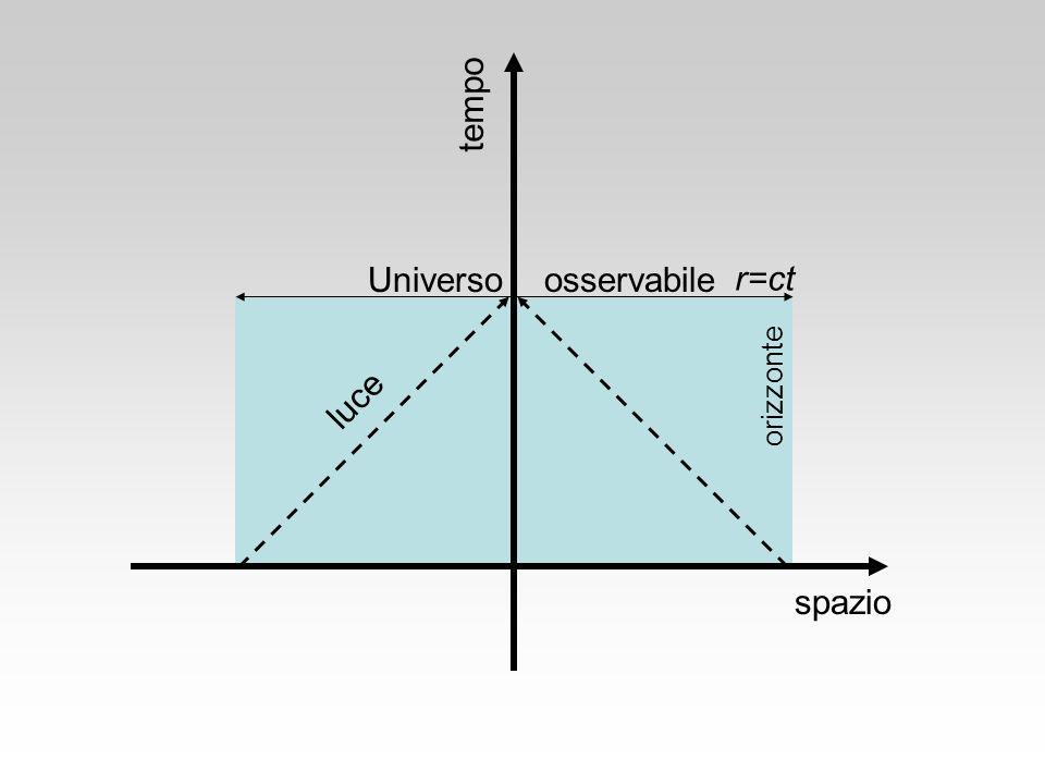 spazio tempo luce Universo osservabile orizzonte r=ct