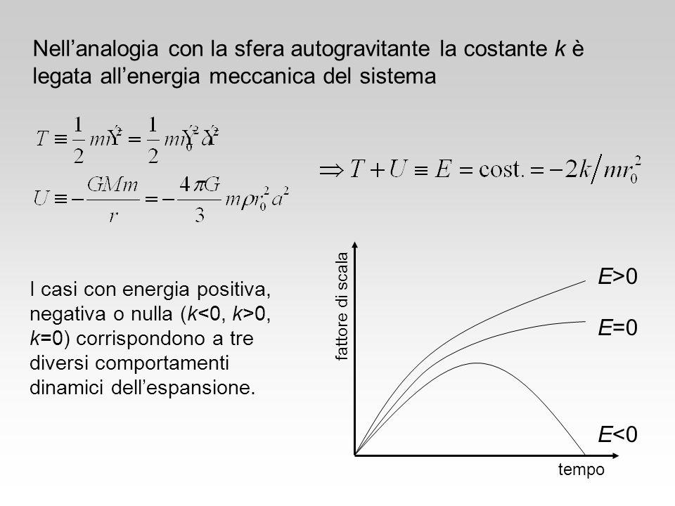 I casi con energia positiva, negativa o nulla (k 0, k=0) corrispondono a tre diversi comportamenti dinamici dellespansione. Nellanalogia con la sfera