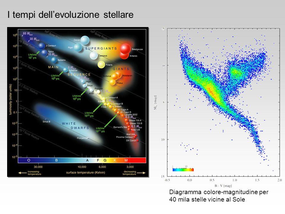 Diagramma colore-magnitudine per 40 mila stelle vicine al Sole I tempi dellevoluzione stellare