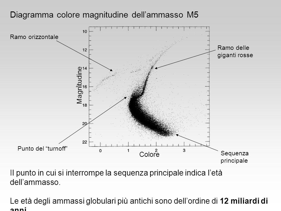 Colore Magnitudine Diagramma colore magnitudine dellammasso M5 Sequenza principale Ramo delle giganti rosse Punto del turnoff Ramo orizzontale Il punt