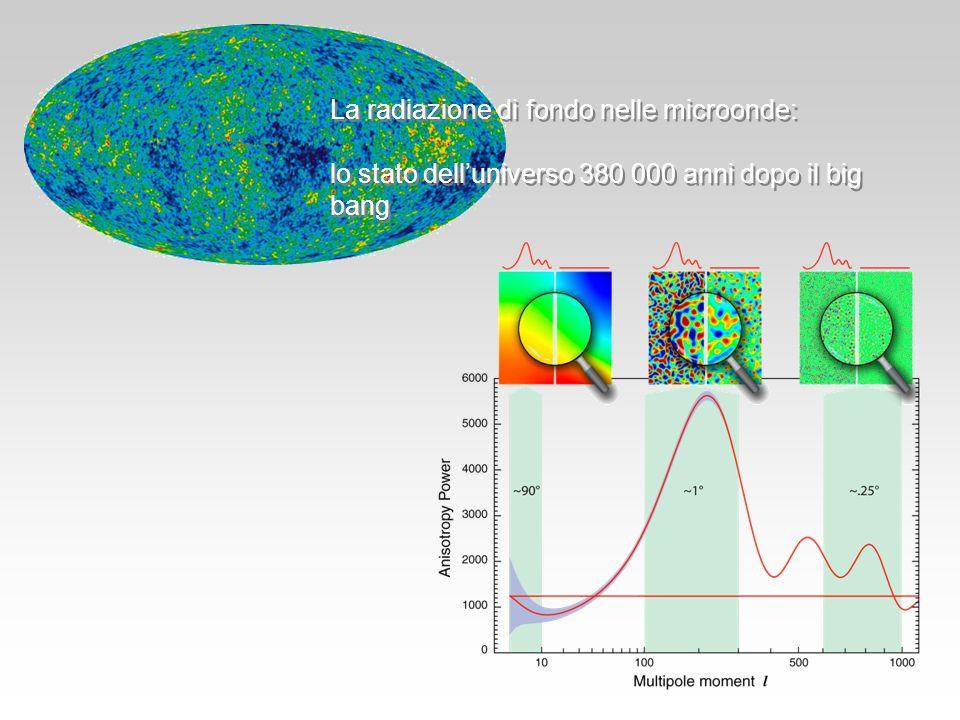 La radiazione di fondo nelle microonde: lo stato delluniverso 380 000 anni dopo il big bang La radiazione di fondo nelle microonde: lo stato dellunive