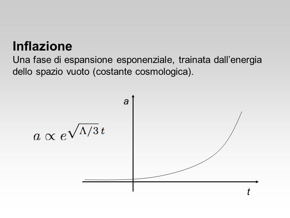 Inflazione Una fase di espansione esponenziale, trainata dallenergia dello spazio vuoto (costante cosmologica). a t