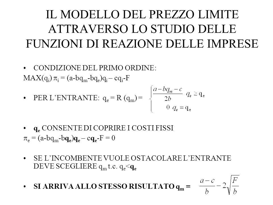 IL MODELLO DEL PREZZO LIMITE ATTRAVERSO LO STUDIO DELLE FUNZIONI DI REAZIONE DELLE IMPRESE CONDIZIONE DEL PRIMO ORDINE: MAX(q i ) i = (a-bq m -bq e )q i – cq i -F PER LENTRANTE: q e = R (q m ) = q e CONSENTE DI COPRIRE I COSTI FISSI e = (a-bq m -bq e )q e – cq e -F = 0 SE LINCOMBENTE VUOLE OSTACOLARE LENTRANTE DEVE SCEGLIERE q m t.c.