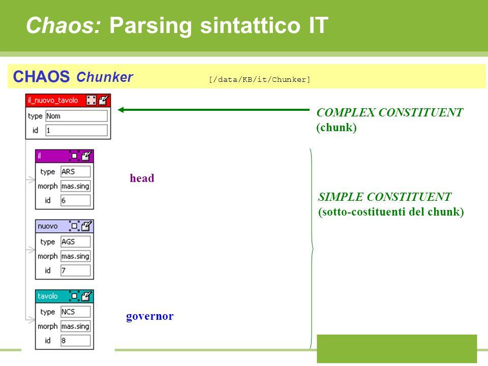 Chaos: Parsing sintattico IT CHAOS Chunker [/data/KB/it/Chunker] COMPLEX CONSTITUENT (chunk) SIMPLE CONSTITUENT (sotto-costituenti del chunk) governor