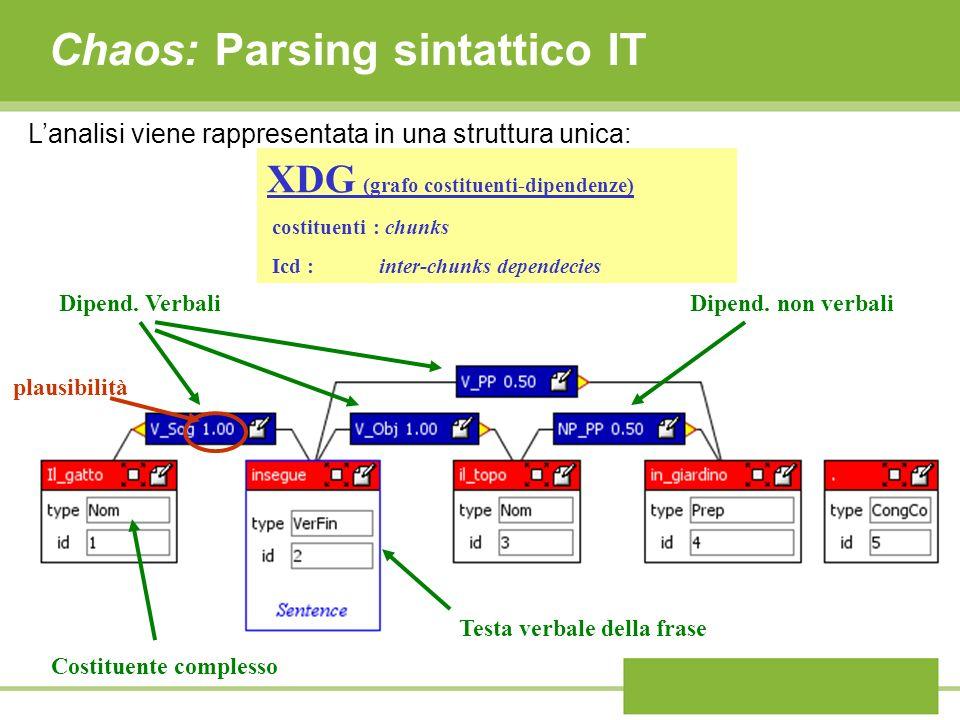 Chaos: Parsing sintattico IT Dipend. VerbaliDipend. non verbali Costituente complesso Testa verbale della frase XDG (grafo costituenti-dipendenze) cos