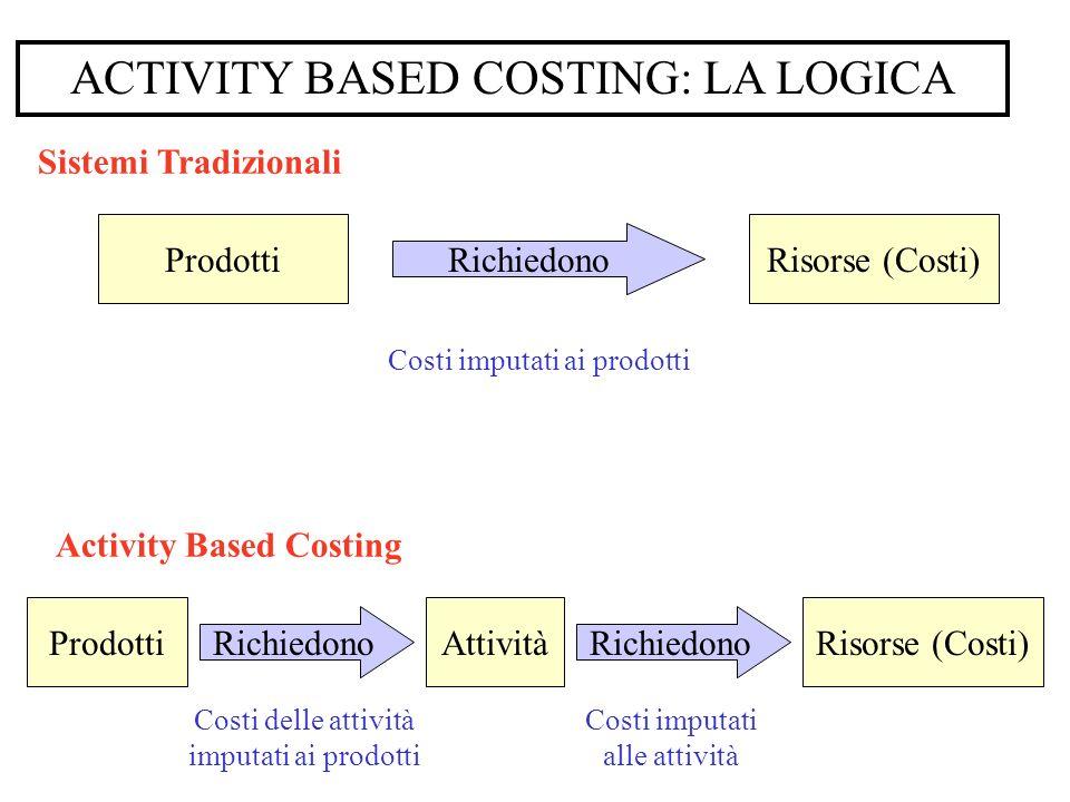 ACTIVITY BASED COSTING: LA LOGICA Sistemi Tradizionali Prodotti Richiedono Risorse (Costi) Activity Based Costing Prodotti Richiedono Risorse (Costi)A