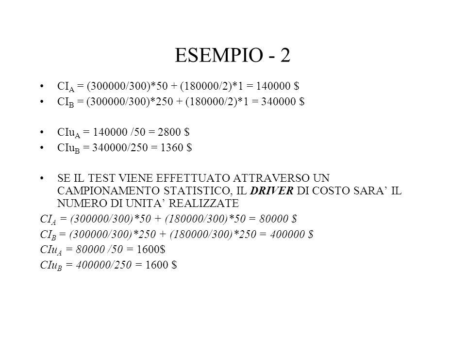 ESEMPIO - 2 CI A = (300000/300)*50 + (180000/2)*1 = 140000 $ CI B = (300000/300)*250 + (180000/2)*1 = 340000 $ CIu A = 140000 /50 = 2800 $ CIu B = 340