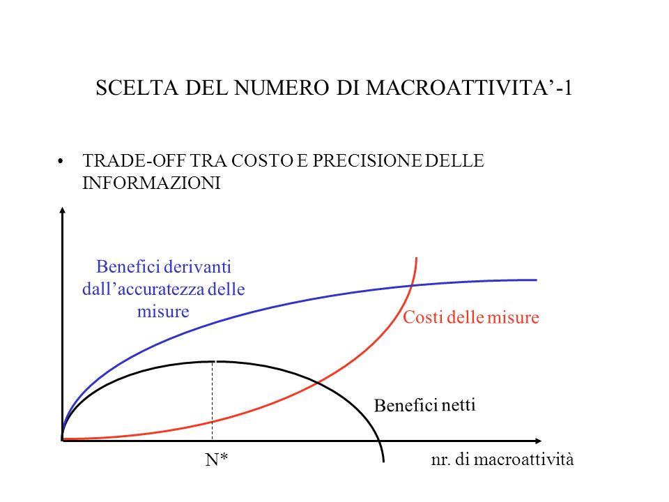 SCELTA DEL NUMERO DI MACROATTIVITA-1 TRADE-OFF TRA COSTO E PRECISIONE DELLE INFORMAZIONI Costi delle misure N* Benefici netti nr. di macroattività Ben