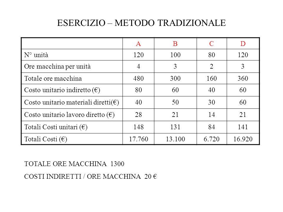 ESERCIZIO – METODO TRADIZIONALE ABCD N° unità12010080120 Ore macchina per unità4323 Totale ore macchina480300160360 Costo unitario indiretto ()8060406