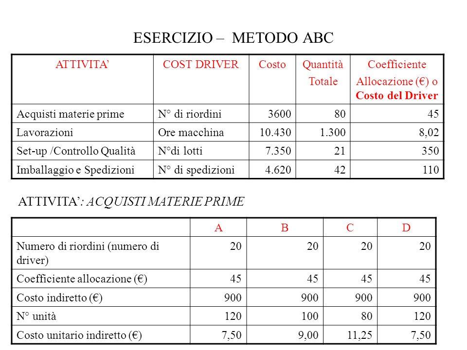 ESERCIZIO – METODO ABC ATTIVITACOST DRIVERCostoQuantità Totale Coefficiente Allocazione () o Costo del Driver Acquisti materie primeN° di riordini3600