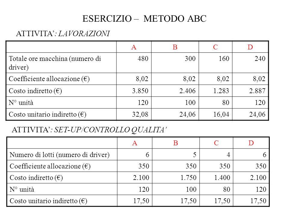 ESERCIZIO – METODO ABC ABCD Numero di lotti (numero di driver)6546 Coefficiente allocazione ()350 Costo indiretto ()2.1001.7501.4002.100 N° unità12010