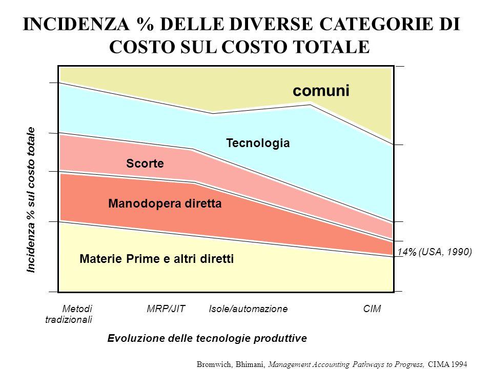 Evoluzione delle tecnologie produttive Incidenza % sul costo totale 14% (USA, 1990) Metodi tradizionali MRP/JITIsole/automazioneCIM Materie Prime e al