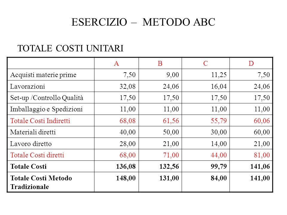 ESERCIZIO – METODO ABC TOTALE COSTI UNITARI ABCD Acquisti materie prime7,509,0011,257,50 Lavorazioni32,0824,0616,0424,06 Set-up /Controllo Qualità17,5