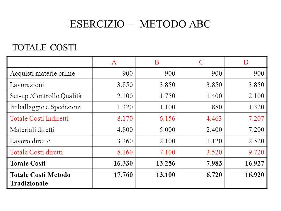 ESERCIZIO – METODO ABC ABCD Acquisti materie prime900 Lavorazioni3.850 Set-up /Controllo Qualità2.1001.7501.4002.100 Imballaggio e Spedizioni1.3201.10