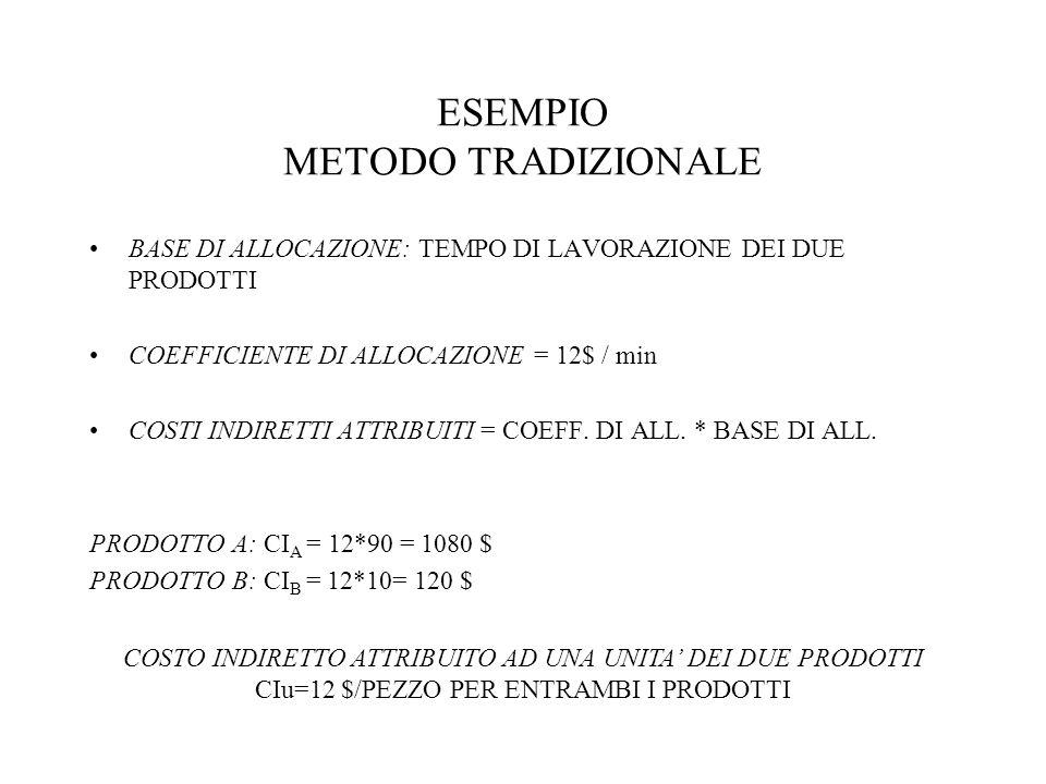 ESEMPIO - ABC METODO: RIPARTIRE IL COSTO INDIRETTO COMPLESSIVO TRA LE SINGOLE OPERAZIONI ATTRIBUIRE LA PARTE DEL COSTO INDIRETTO RELATIVA A CIASCUNA ATTIVITA AI PRODOTTI IN MODO PROPORZIONALE COSTO DELLE ATTIVITA COSTO DI LAVORAZIONE: (1200/120)*100 = 1000 $ COSTO DI SETUP: (1200/120)*20 = 200 $ BASI DI ALLOCAZIONE: TEMPO DI LAVORAZIONE E NUMERO DI LOTTI CI A = 10*90+100*1 = 1000 $ CI B = 10*10+100*1 = 200 $ COSTI INDIRETTI UNITARI CIu A = 11,1 $/PEZZO; CIu B = 20 $/PEZZO