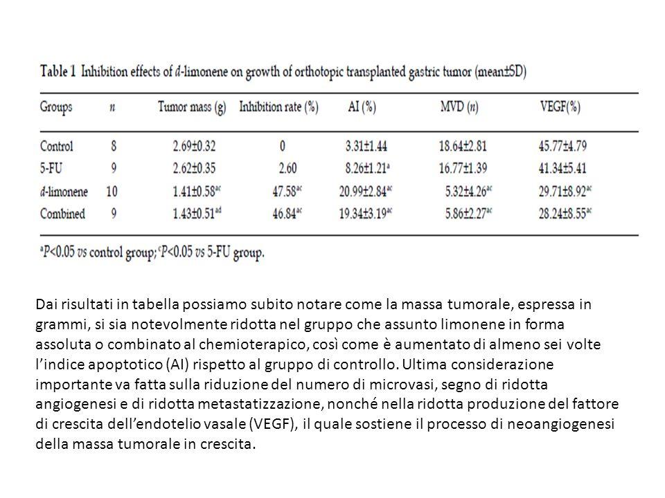 Dai risultati in tabella possiamo subito notare come la massa tumorale, espressa in grammi, si sia notevolmente ridotta nel gruppo che assunto limonen