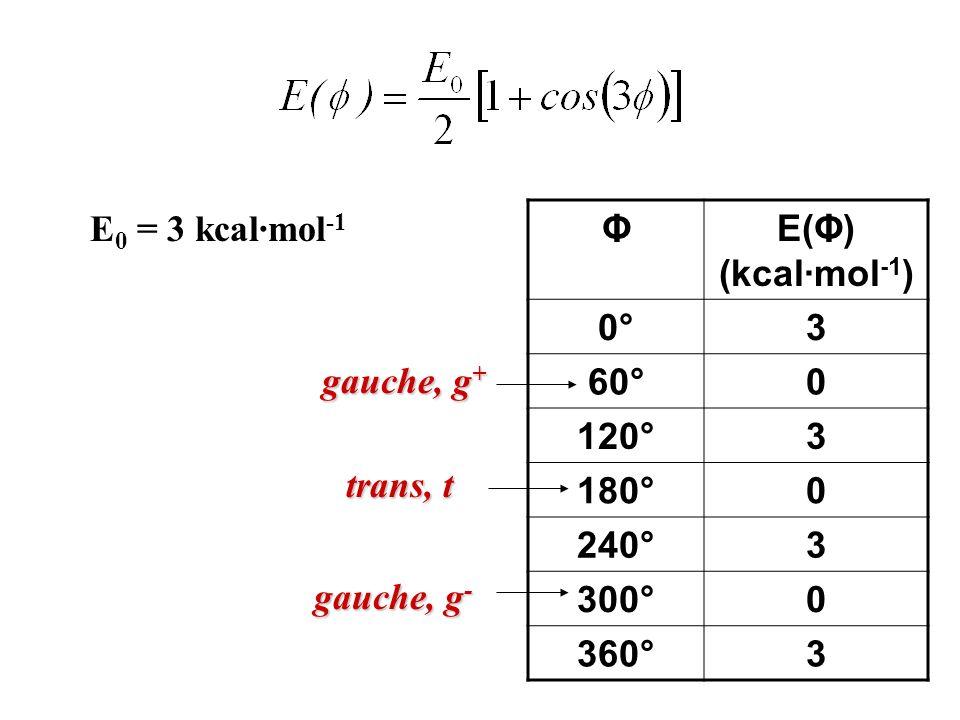 Per E(Φ)<<RT la rotazione è praticamente libera e tutte le conformazioni sono ugualmente probabili [E(Φ) è indipendente da Φ]