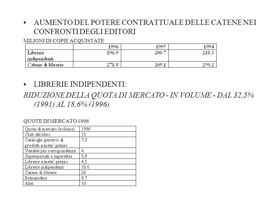 AUMENTO DEL POTERE CONTRATTUALE DELLE CATENE NEI CONFRONTI DEGLI EDITORI MILIONI DI COPIE ACQUISTATE LIBRERIE INDIPENDENTI: RIDUZIONE DELLA QUOTA DI MERCATO - IN VOLUME - DAL 32,5% (1991) AL 18,6% (1996) QUOTE DI MERCATO 1996