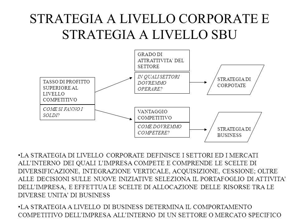 STRATEGIA A LIVELLO CORPORATE E STRATEGIA A LIVELLO SBU TASSO DI PROFITTO SUPERIORE AL LIVELLO COMPETITIVO COME SI FANNO I SOLDI.