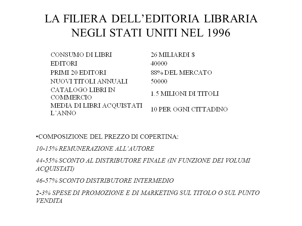 LA FILIERA DELLEDITORIA LIBRARIA NEGLI STATI UNITI NEL 1996 COMPOSIZIONE DEL PREZZO DI COPERTINA: 10-15% REMUNERAZIONE ALLAUTORE 44-55% SCONTO AL DISTRIBUTORE FINALE (IN FUNZIONE DEI VOLUMI ACQUISTATI) 46-57% SCONTO DISTRIBUTORE INTERMEDIO 2-3% SPESE DI PROMOZIONE E DI MARKETING SUL TITOLO O SUL PUNTO VENDITA