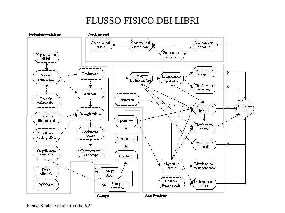 FLUSSO FISICO DEI LIBRI Fonte: Books industry trends 1997