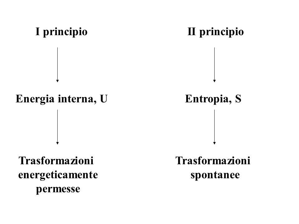 I principio Energia interna, U Trasformazioni energeticamente permesse II principio Entropia, S Trasformazioni spontanee