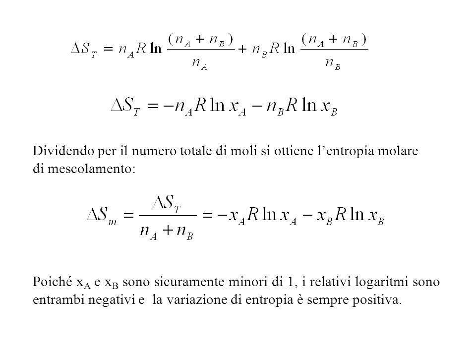 Dividendo per il numero totale di moli si ottiene lentropia molare di mescolamento: Poiché x A e x B sono sicuramente minori di 1, i relativi logaritmi sono entrambi negativi e la variazione di entropia è sempre positiva.