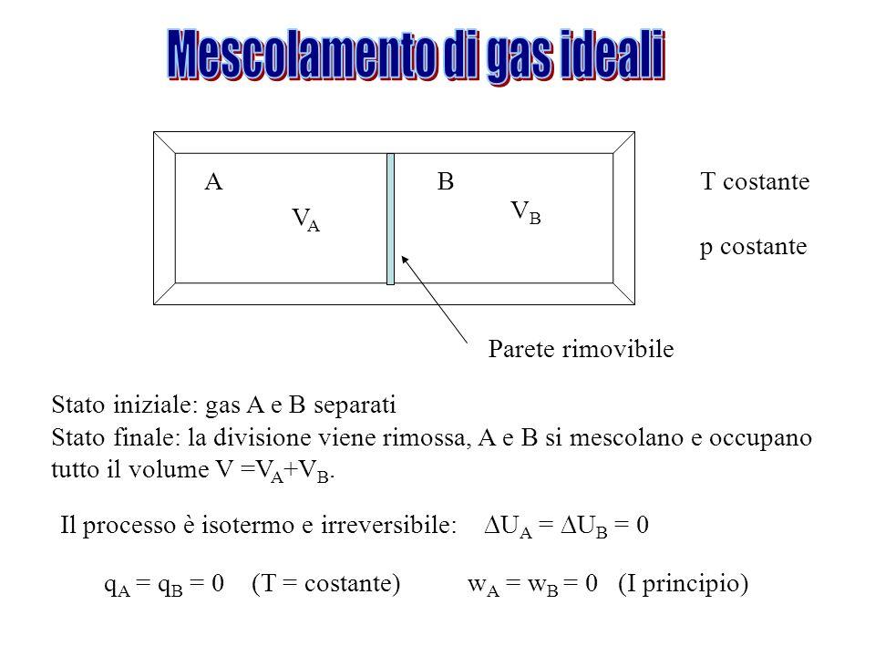 Parete rimovibile T costante p costante AB VAVA VBVB Stato iniziale: gas A e B separati Stato finale: la divisione viene rimossa, A e B si mescolano e occupano tutto il volume V =V A +V B.