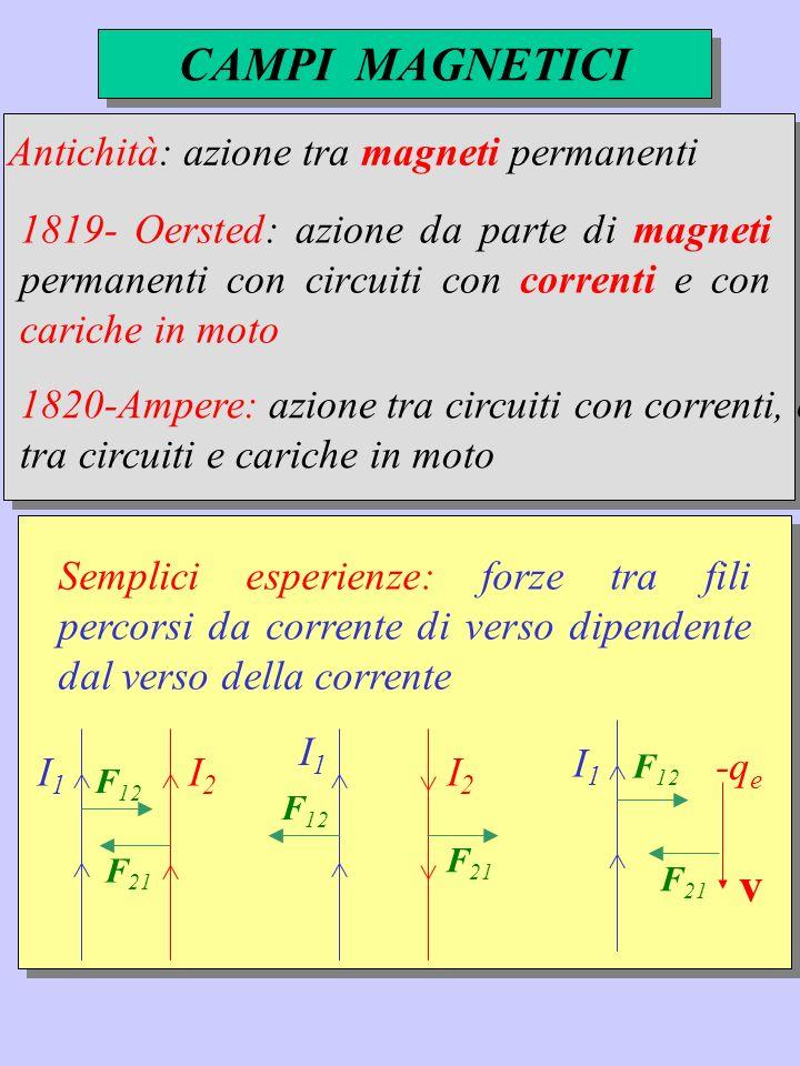 Semplici esperienze: forze tra fili percorsi da corrente di verso dipendente dal verso della corrente I1I1 I2I2 F 21 F 12 I1I1 I2I2 F 21 F 12 I1I1 -q e F 21 F 12 v Antichità: azione tra magneti permanenti 1819- Oersted: azione da parte di magneti permanenti con circuiti con correnti e con cariche in moto 1820-Ampere: azione tra circuiti con correnti, e tra circuiti e cariche in moto CAMPI MAGNETICI