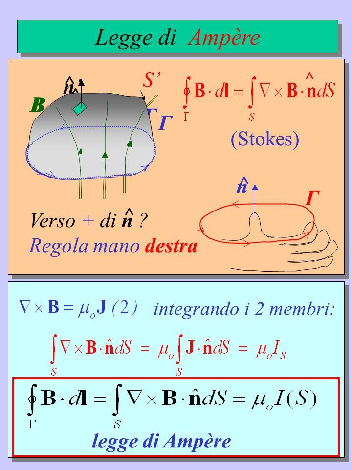 (Stokes) ^ n ^ Γ S B Legge di Ampère S n ^ Γ B n ^ Γ Verso + di n ? Regola mano destra ^ integrando i 2 membri: legge di Ampère