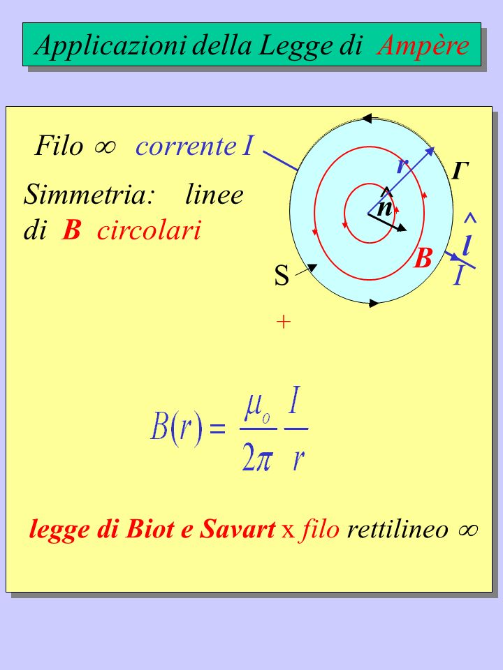 Filo corrente I I l ^ Applicazioni della Legge di Ampère B Simmetria: linee di B circolari Γ r + B n ^ S r legge di Biot e Savart x filo rettilineo