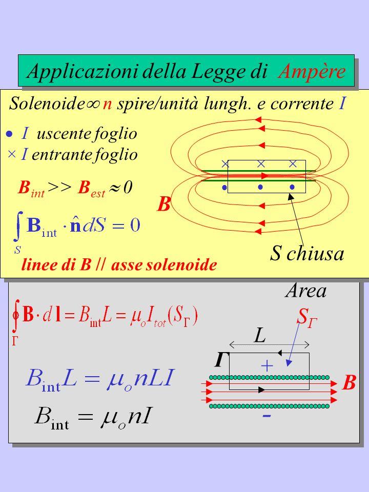 B + - Γ L Area S Γ Solenoide n spire/unità lungh. e corrente I × B int >> B est 0 B linee di B // asse solenoide S chiusa I uscente foglio × I entrant