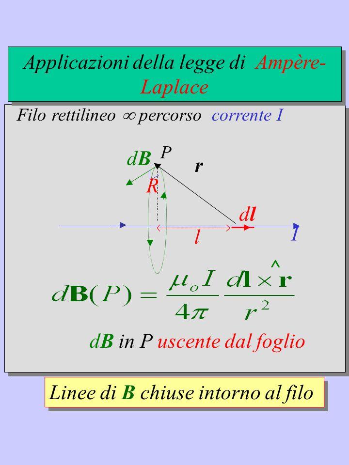 Linee di B chiuse intorno al filo I dB ^ dB in P uscente dal foglio P dldl r l R Applicazioni della legge di Ampère- Laplace Filo rettilineo percorso