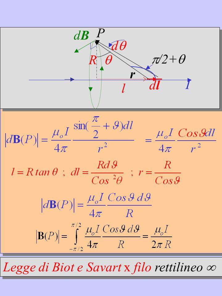I dB dldl r P l R d /2+ Legge di Biot e Savart x filo rettilineo