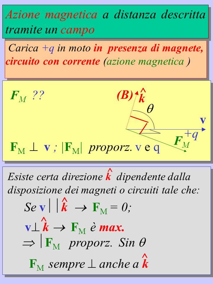 B campo di induzione magnetica (Weber /m 2 = Tesla); B // k ; FMFM v k ^ (B) Il tutto si riassume con: F M = q v x B Forza di Lorentz F M = B q v sin nello spazio intergalattico è tra 10 -10 T e 10 -8 T, sulla Terra è 2-7 · 10 -5 T in un grosso magnete a forma di ferro di cavallo è 10 -3 T, in una macchina per NMR è 1.5 T, in una macchia solare è 10 T,