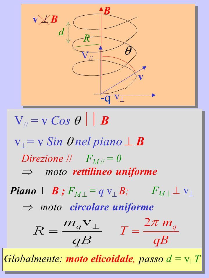 v B v B -q V // v R d V // = v Cos B v = v Sin nel piano B Globalmente: moto elicoidale, passo d = v T moto circolare uniforme Direzione // F M // = 0 moto rettilineo uniforme Piano B ; F M = q v B; F M v